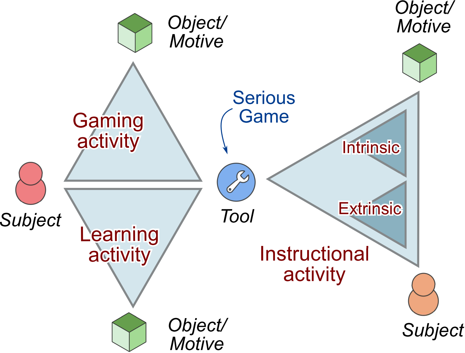 Using activity theory in the study of educational serious games the atmsg model ccuart Images